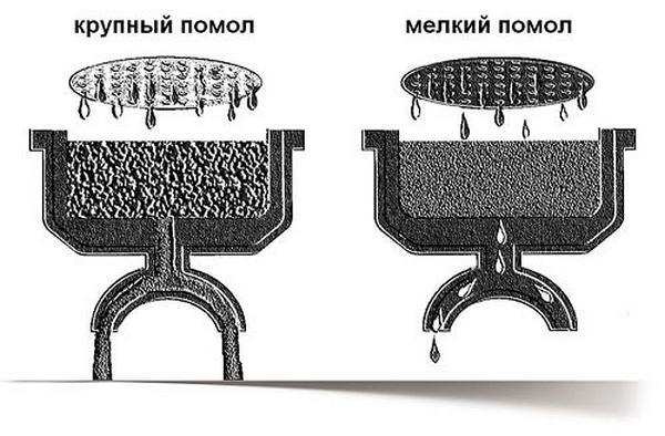 эспрессо портафильтр в разрезе