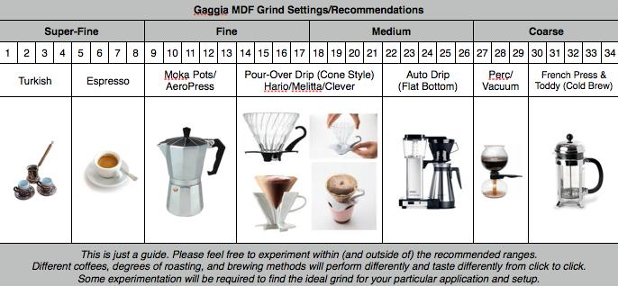 настроить кофемолку Гаджия МДФ
