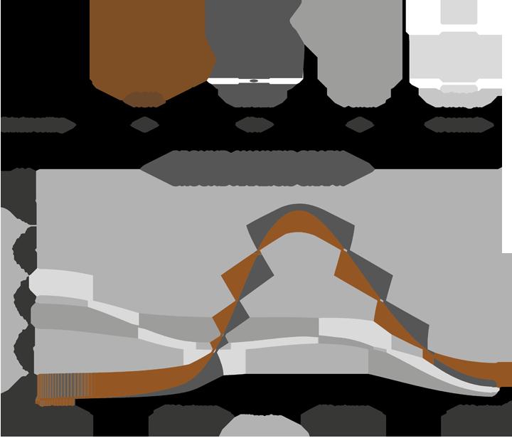 график распределения размеров частиц молотого кофе