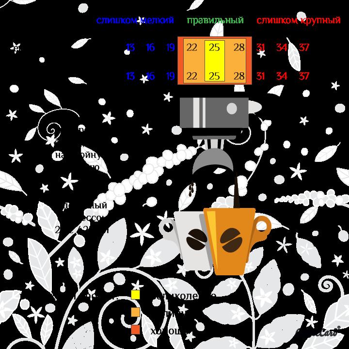 идеальные настройки кофемолки под эспрессо